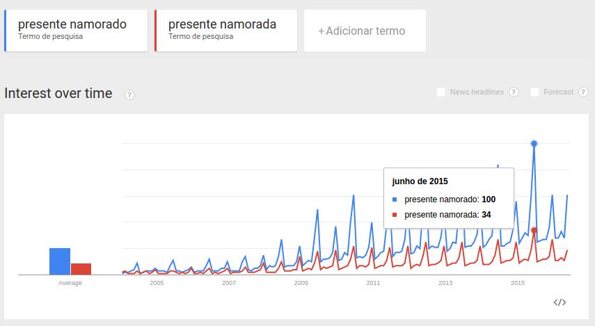 Gráfico de pesquisas no google por presentes de dia dos namorados